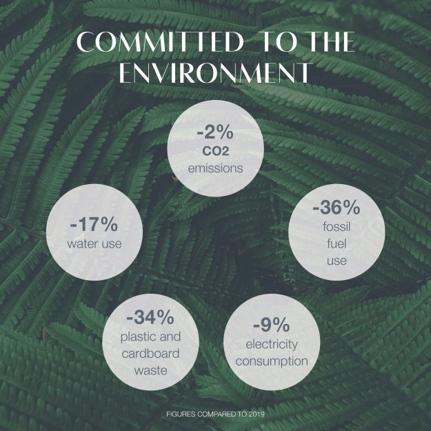 Committed to the environment